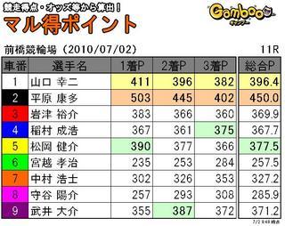 前橋2日目11r.JPG