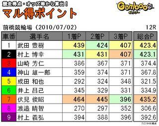 前橋2日目12r.JPG