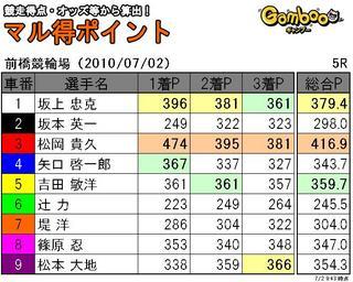 前橋2日目5r.JPG