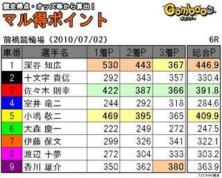 前橋2日目6r.JPG