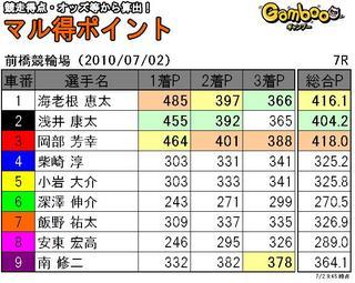前橋2日目7r.JPG