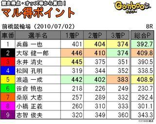 前橋2日目8r.JPG