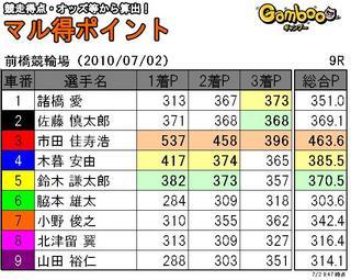 前橋2日目9r.JPG