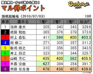 前橋三日目10R.JPG