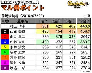 前橋三日目11R.JPG
