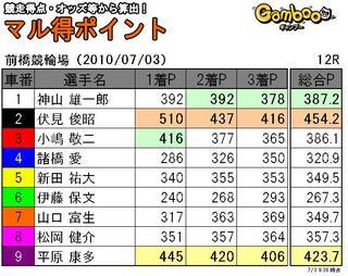 前橋三日目12R.JPG