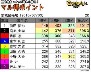 前橋三日目2R.JPG
