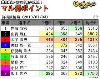 前橋三日目3R.JPG