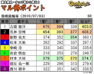 前橋三日目5R.JPG