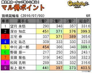 前橋三日目6R.JPG