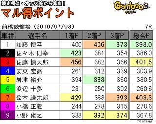 前橋三日目7R.JPG