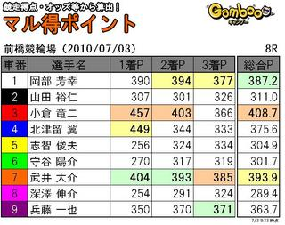 前橋三日目8R.JPG