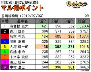 前橋三日目9R.JPG
