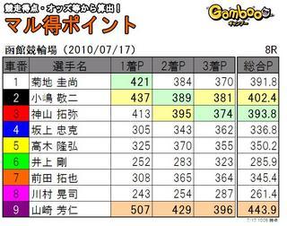函館8R.JPG
